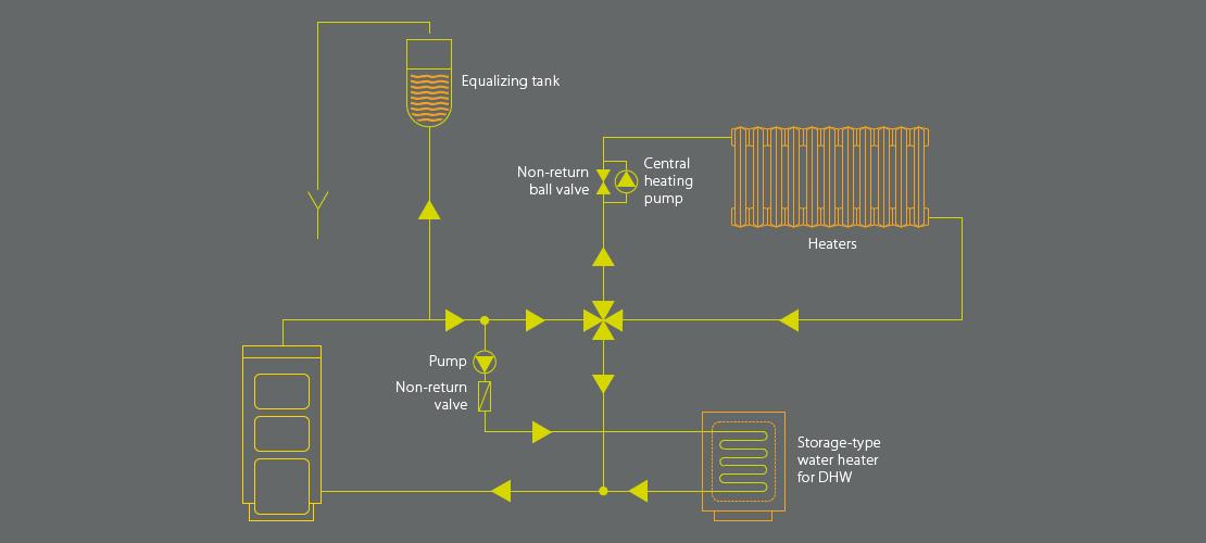 Schemat instalacji z zaworem czterodrożnym – PEREKO on